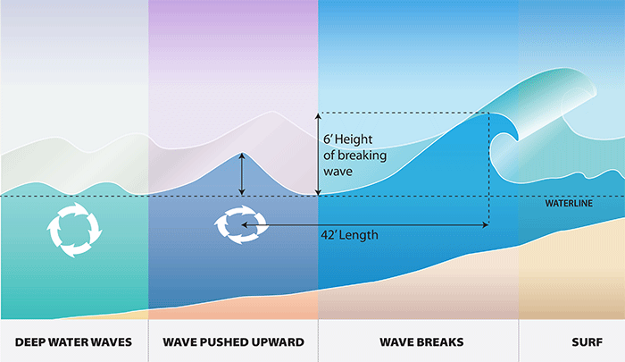 how waves break