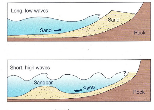Here's a diagram of how a sandbar forms. Wave action pulls sand off the beach to form a bar.
