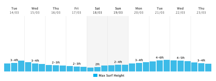 How to Read a Surf Forecast - How Period Affects Wave Size